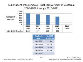 SCC Student Transfers to All Public Universities of California 2006-2007 through 2010-2011