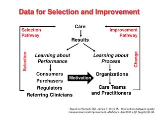 Data for Selection and Improvement