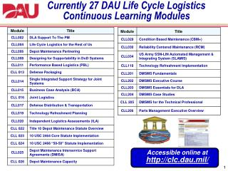 Currently 27 DAU Life Cycle Logistics Continuous Learning Modules