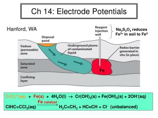 Ch 14: Electrode Potentials