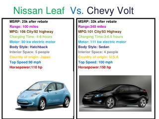 Nissan Leaf   Vs.  Chevy Volt