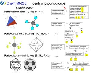 Identifying point groups