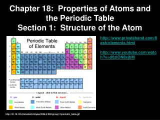 Chapter 18:  Properties of Atoms and the Periodic Table Section 1:  Structure of the Atom