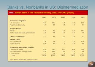 Banks vs. Nonbanks in US: Disintermediation