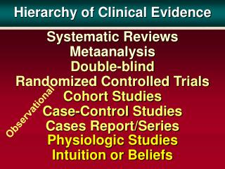 Hierarchy of Clinical Evidence