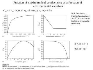 Fraction of maximum leaf conductance as a function of environmental variables