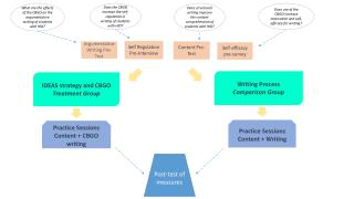 What are the effects of the CBGO on the argumentative writing of students with HID?