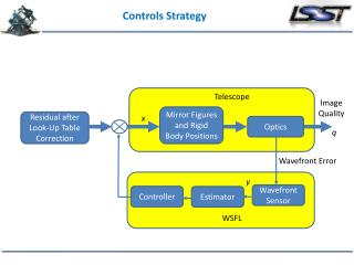 Controls Strategy