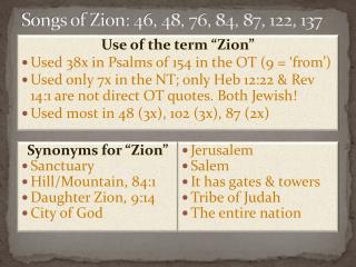 Songs of Zion: 46, 48, 76, 84, 87, 122, 137