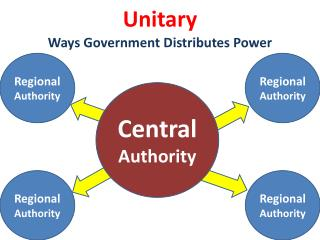 Central  Authority