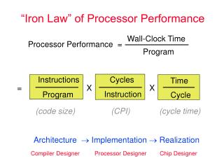 """Iron Law"" of Processor Performance"