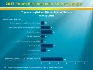 Tennessee (Urban) Middle School Survey