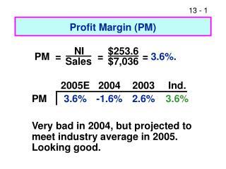 Profit Margin (PM)