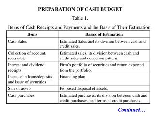 PREPARATION OF CASH BUDGET Table 1.