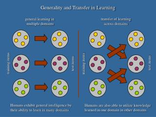 Generality and Transfer in Learning