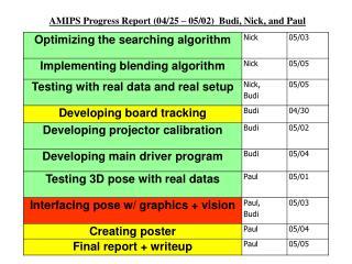 AMIPS Progress Report (04/25 – 05/02) Budi, Nick, and Paul