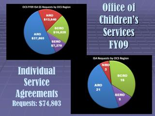 Office of  Children's Services  FY09