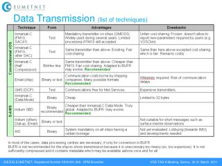 Data Transmission  (list of techniques)