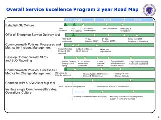 Overall Service Excellence Program 3 year Road Map