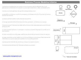 Business  Process Modeling  Initiative