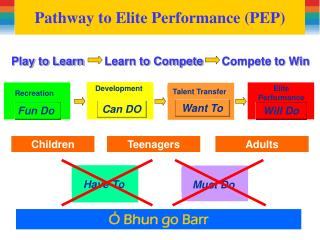 Pathway to Elite Performance (PEP)