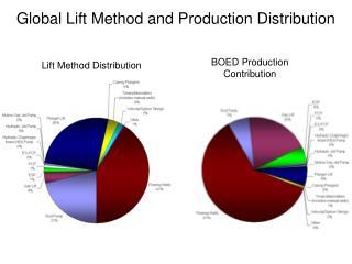 Global Lift Method and Production Distribution