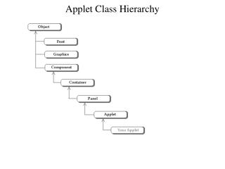 Applet Class Hierarchy