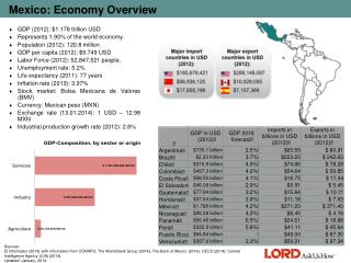 Mexico: Economy Overview