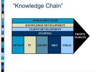 """Knowledge Chain"""