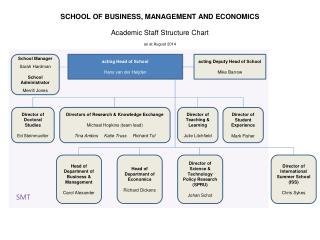 SCHOOL OF BUSINESS, MANAGEMENT AND ECONOMICS Academic Staff Structure Chart as  at  August  2014