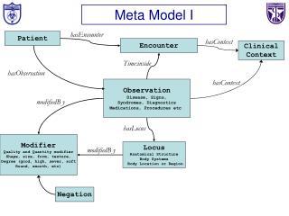 Meta Model I