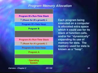 Program Memory Allocation