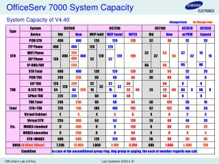 OfficeServ 7000 System Capacity