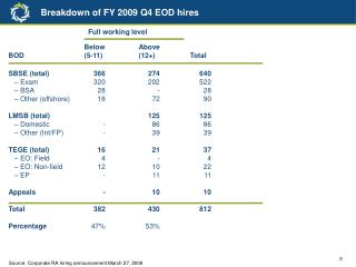 Breakdown of FY 2009 Q4 EOD hires
