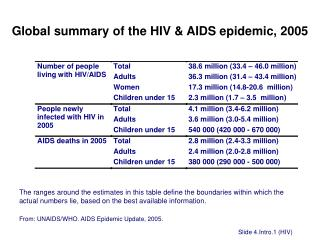 Global summary of the HIV & AIDS epidemic, 2005