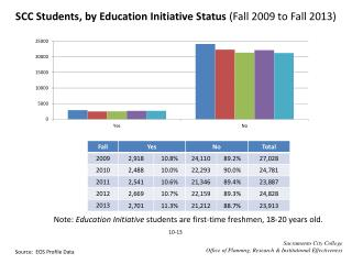 SCC Students, by Education Initiative Status  (Fall  2009  to Fall  2013)