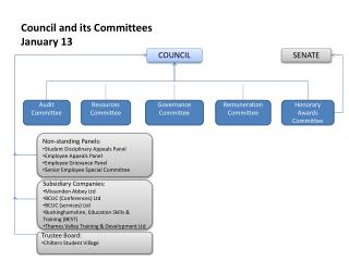 Council and its Committees  January 13