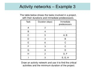 Activity networks – Example 3