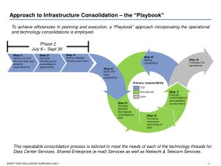 "Approach to Infrastructure Consolidation – the ""Playbook"""