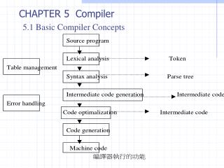 CHAPTER 5  Compiler