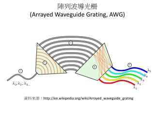 陣列波導光柵  (Arrayed Waveguide Grating, AWG)