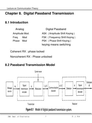 Chapter 8.  Digital Passband Transmission 8.1  Introduction