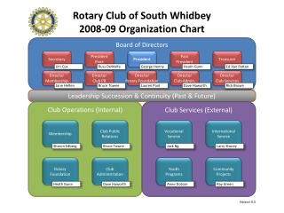 Rotary Club of South Whidbey 2008-09 Organization Chart