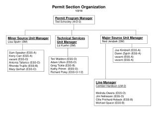 Permit Section Organization 1/2/14