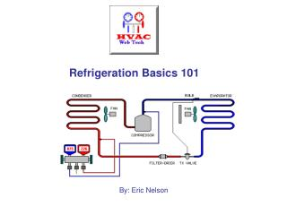 Refrigeration Basics 101