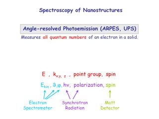 E  ,  kx,y,  z   ,  point group,  spin          Ekin , ,, h,  polarization, spin
