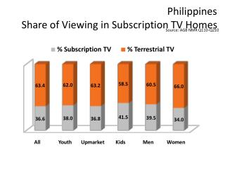 Philippines Share of Viewing in Subscription TV Homes
