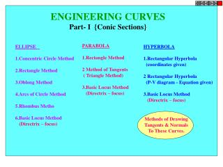 ENGINEERING CURVES Part- I  {Conic Sections}