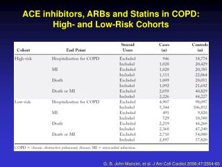 ACE inhibitors, ARBs and Statins in COPD: High- and Low-Risk Cohorts