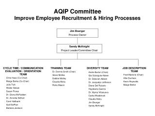 AQIP Committee Improve Employee Recruitment & Hiring Processes
